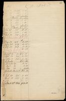 Ledger entry for Car Fare, August 1869-April 1871